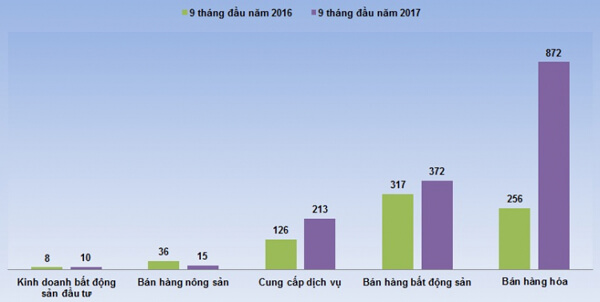 Thuduc House: Lợi nhuận 9 tháng bằng 98,5% kế hoạch năm